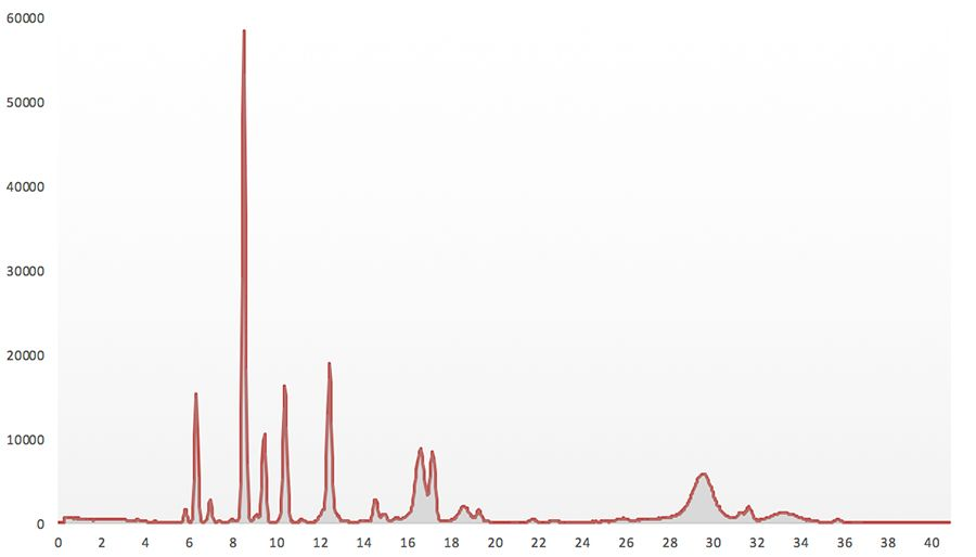 A spectrum from a Boxray on-stream XRF analyzer, high quality data from online measurements